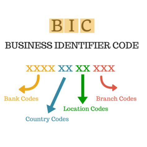 bic code bw bank what is business identifier code bic and international