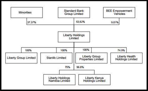 standard bank jse hemphill up dloti ascends into top of liberty ujuh
