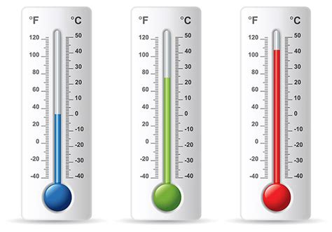 Evolution Of Thermometer Timeline Timetoast Timelines