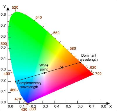 color space definition dominant wavelength what is definition of