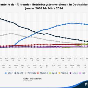 wann ist ramadan 2014 in deutschland wann gibt es lexware endlich f 252 r mac oder linux