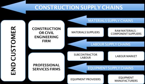 Construction Supply Chain Management Concepts And Studies 5in1 the myriad of construction supply chains cox et al 2006