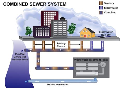 sewer vs septic mhp sewer vs septic