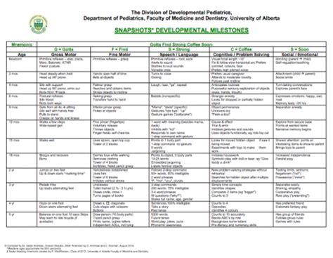 Developmental Milestones Table by Developmental Milestones Pedscases