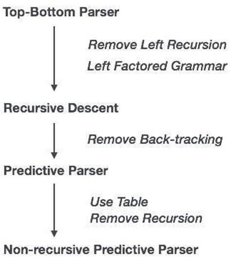 Tutorialspoint Recursion | compiler design top down parser