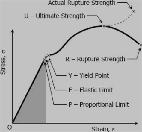 stress strain diagram and explanation strength of materials stress strain diagram industrial
