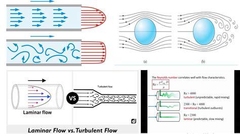 laminar flow  turbulent flow  engineering concepts
