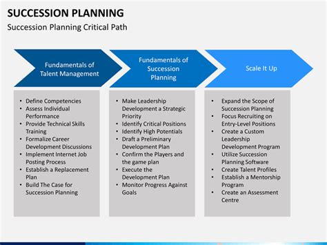 succession planning powerpoint template sketchbubble