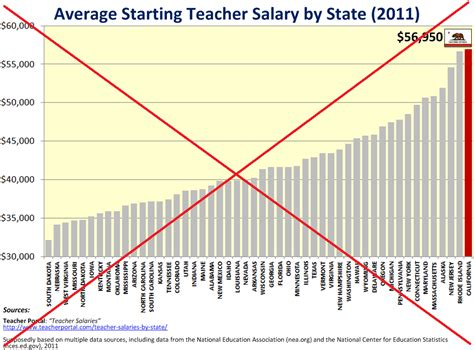 Average Starting Salary Mba 2014 by Should Teachers Get A Pay Raise The Sas Post