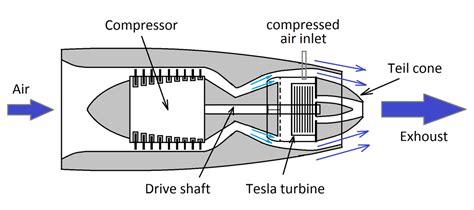 how tesla turbine works tesla engine diagram