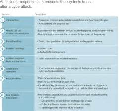 Cyber Incident Response Plan Template by How Is Your Cyberincident Response Plan
