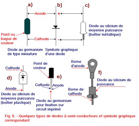 different types of diodes semiconductors 5th part the junction p n