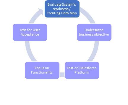 test salesforce test salesforce exol gbabogados co