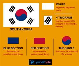 what are the colors of the south flag with flags what do flags stand for significance