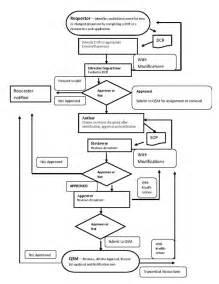 volume ii document control and management ora lab 4 3