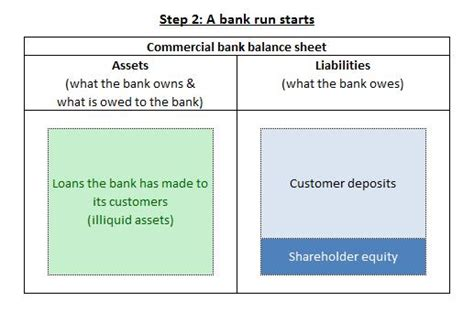 exle of liquid assets how do banks become insolvent positive money