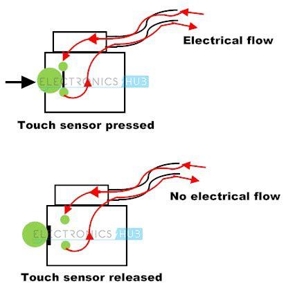 how does a capacitive sensor work touch sensor capacitive and resistive touch sensors
