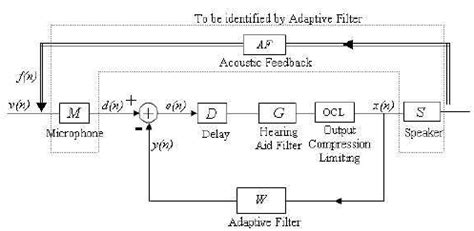 digital hearing aid circuit diagram digital hearing aid schematic diagram circuit and