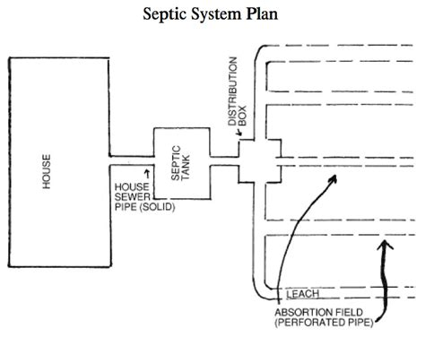 how many bedrooms does a 1000 gallon septic tank support how many bedrooms can a 1000 gallon septic tank support