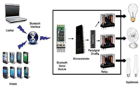 home automation and security for mobile devices bluetooth based home automation system using android phone