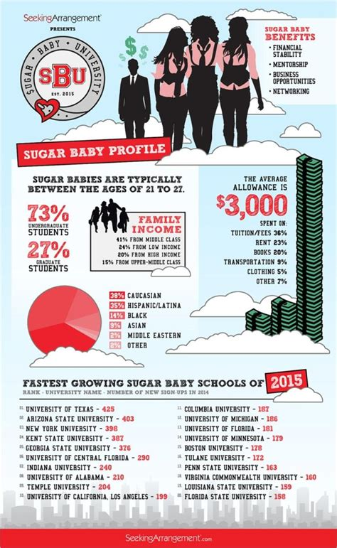 Sugar Daddies And 5 Other Awesome Infographics About Africa Sa by N Y Schools Among Fastest Growing Sugar Baby Schools