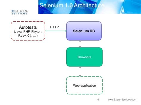 web driver introduction to selenium web driver