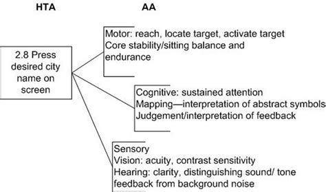 Integration Of Task And Activity Analysis To Evaluate Seniors Use Of A Vehicle Navigation Activity Analysis Occupational Therapy Template