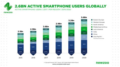 samsung mobile global newzoo global mobile market report samsung is leading