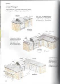 Outdoor Kitchen Blueprints 25 Best Ideas About Outdoor Kitchen Plans On Pinterest