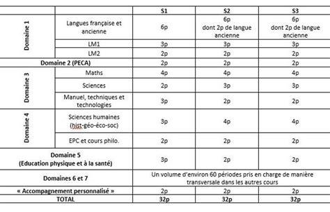 Grille Horraire by Pacte D Excellence 224 Quoi Ressembleront Les Nouvelles
