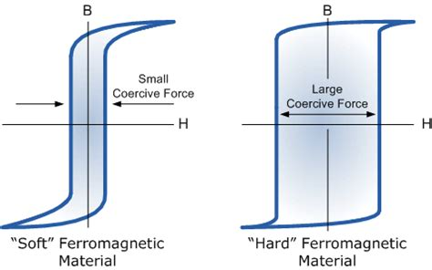 ferromagnetic core design application handbook electromagnetic induction and faradays law