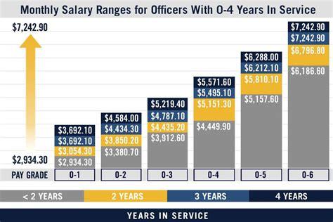 pay chart us navy pay grades navy ship