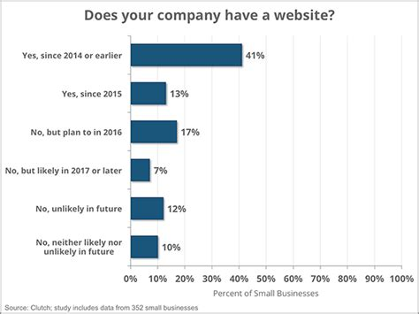 websites for graphs small business websites in 2016 a survey clutch co