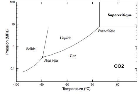 diagramme de phase co2 supercritique l 233 tat supercritique en sciences de la terre planet terre
