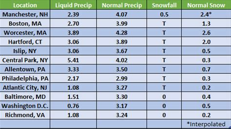 northeast pattern works inc a tale of two regions november 2016 weatherworks