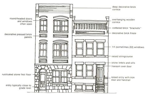 architecture building type identification guide arch architectural style guide characteristics of different 31