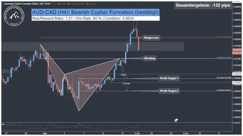 usdjpy cypher pattern forex trading zone swing trading forex signal aud cad harmonic cypher pattern