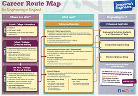 career map template educational resources institution of civil engineers