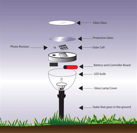 solar light parts solar power use connect green