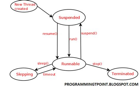 cycle of thread in java with diagram programmingtpoint thread cycle in java