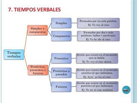 juegos tiempos simples el verbo