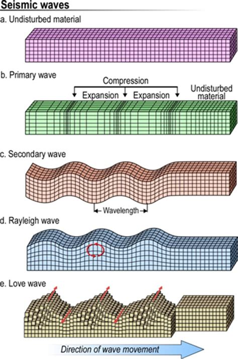 earthquake waves all about earthquakes