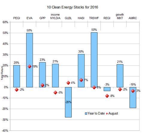 pattern energy revenue 10 clean energy stocks for 2016 august earnings seeking