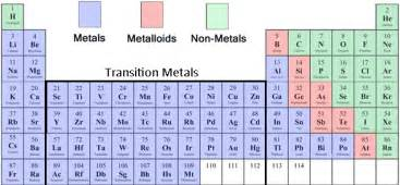 the name inator metals and non metals on the periodic table