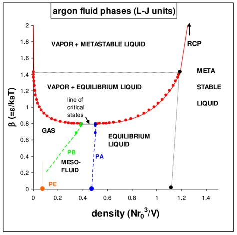 phase diagram argon pt diagram argon images how to guide and refrence