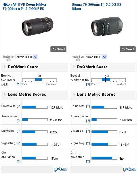 best 70 300mm lens dxomark best lenses for the nikon d800 part 2