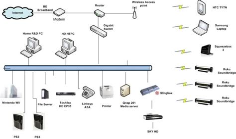 linksys visio stencil networking can i connect a switch to a router user