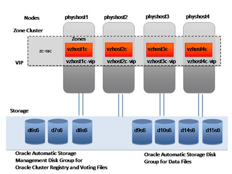how to deploy a 4 node rac cluster using oracle vm templates how to deploy oracle rac on an exclusive ip oracle solaris
