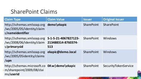 Extending The Fedauth Claims Auth Ticket In Sharepoint 2010 | extending the fedauth claims auth ticket in sharepoint