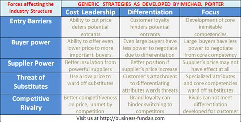 Mba Generic Strategies Analyzer by How The Affects Porter S Generic Strategy Models